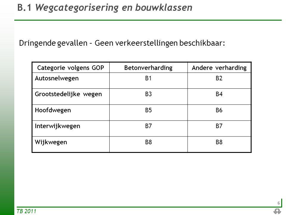 B.1 Wegcategorisering en bouwklassen
