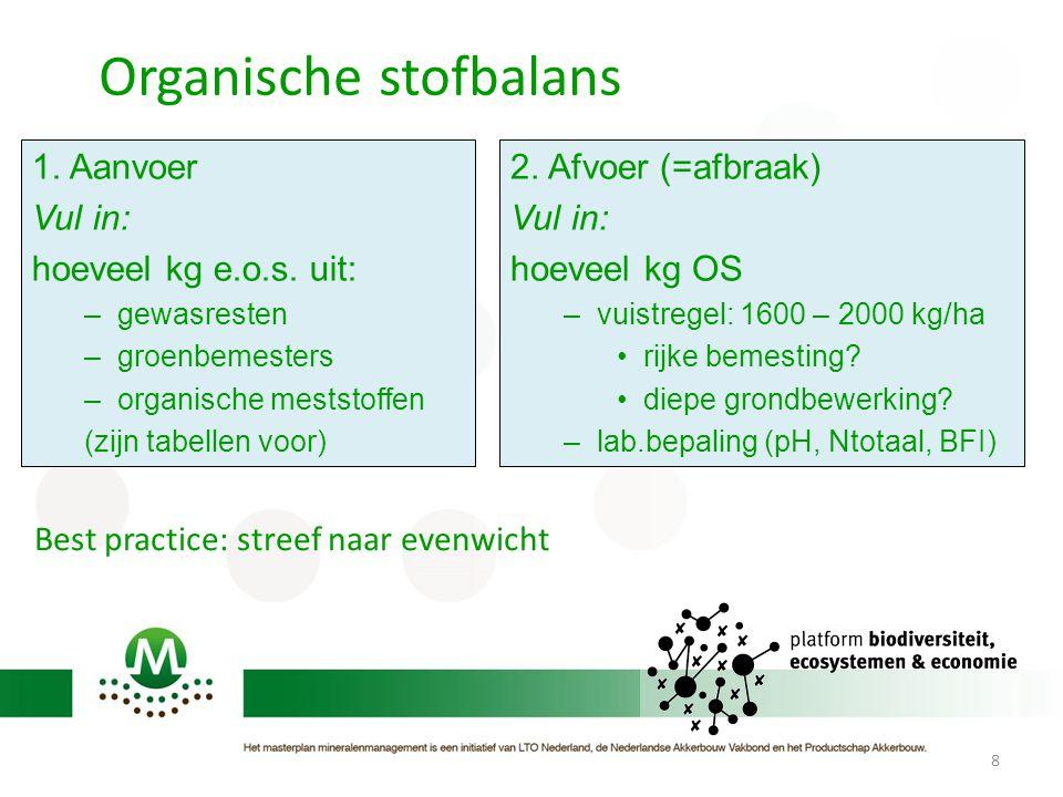 Organische stofbalans