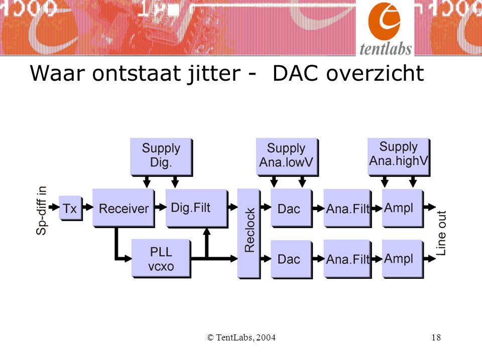 Waar ontstaat jitter - DAC overzicht