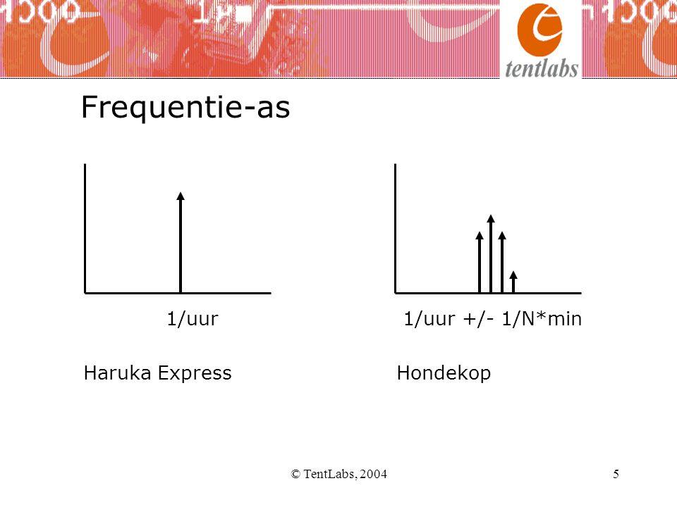 Frequentie-as 1/uur 1/uur +/- 1/N*min Haruka Express Hondekop