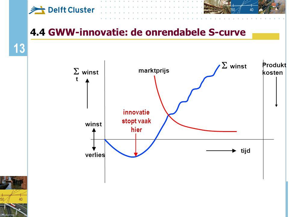 4.4 GWW-innovatie: de onrendabele S-curve