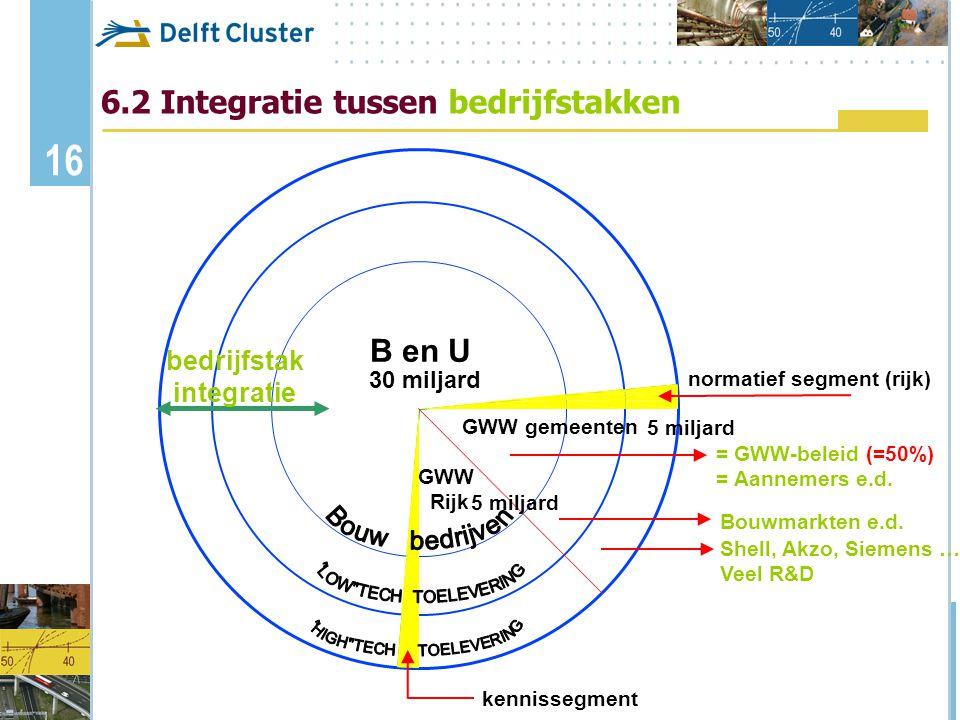 bedrijfstak integratie