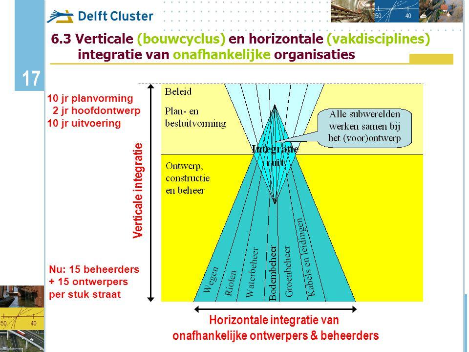 Verkorting van de innovatiecyclus in de GWW-sector Erik ...