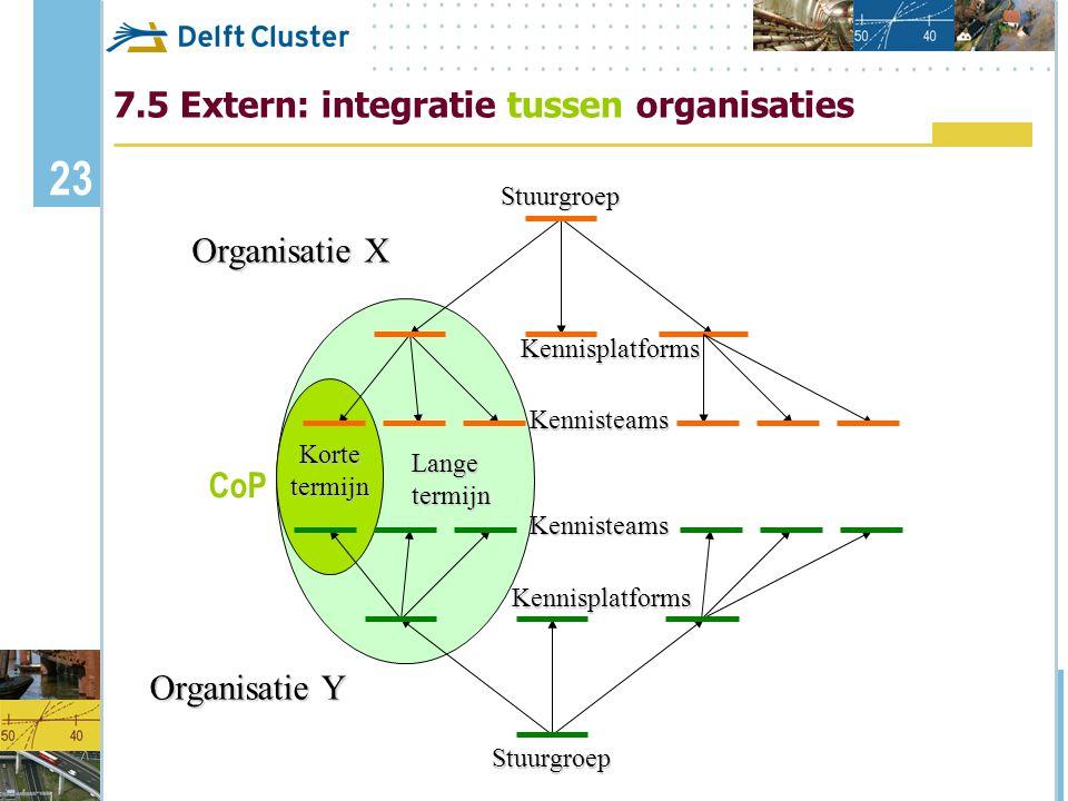 7.5 Extern: integratie tussen organisaties