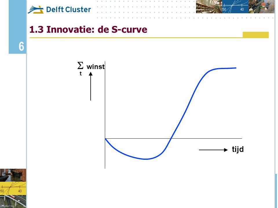 1.3 Innovatie: de S-curve tijd  winst t