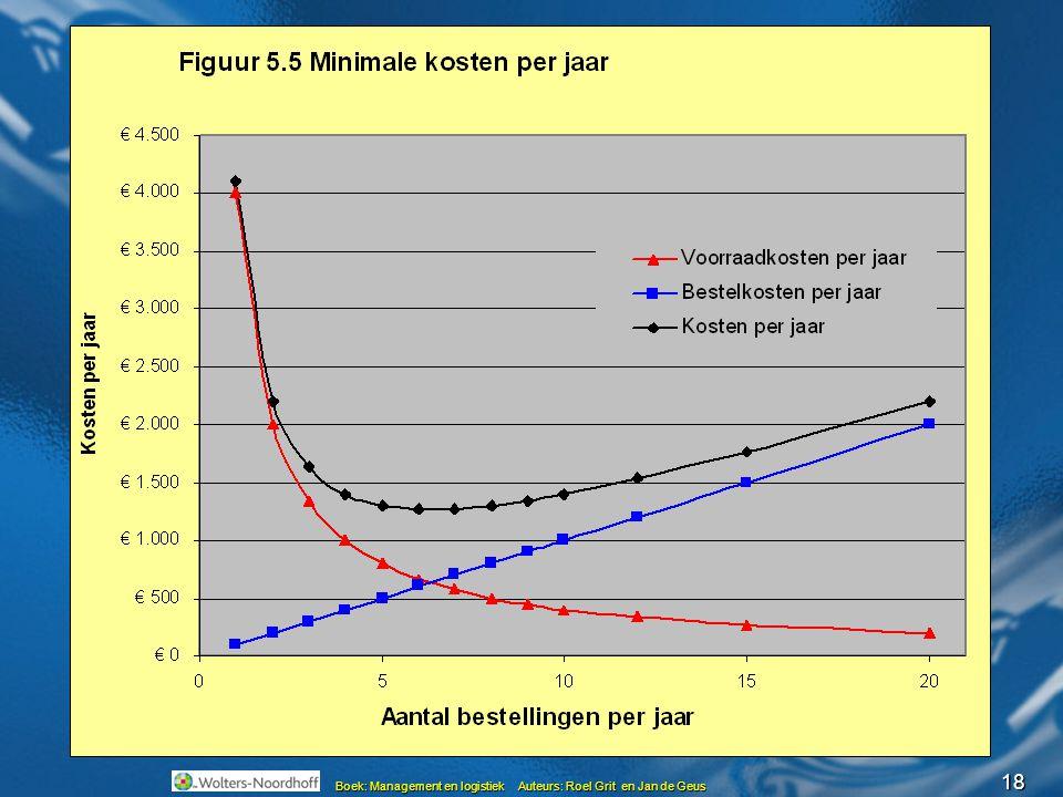 Minimale kosten per jaar