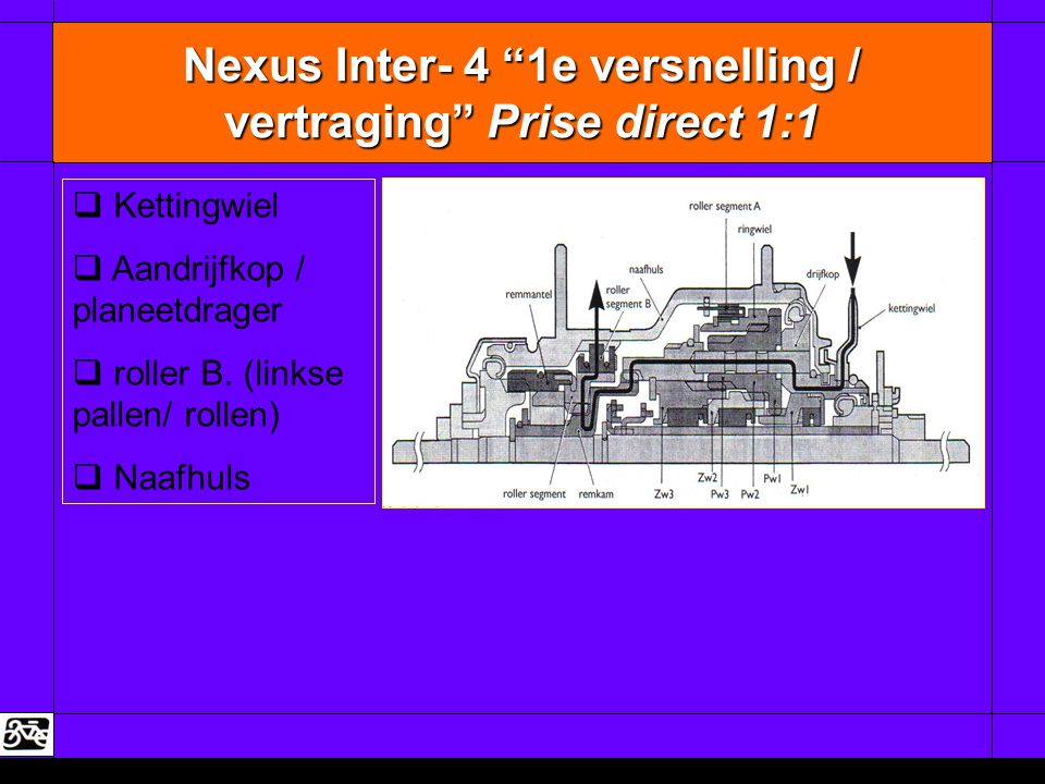Nexus Inter- 4 1e versnelling / vertraging Prise direct 1:1