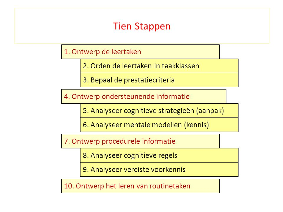 Tien Stappen 1. Ontwerp de leertaken