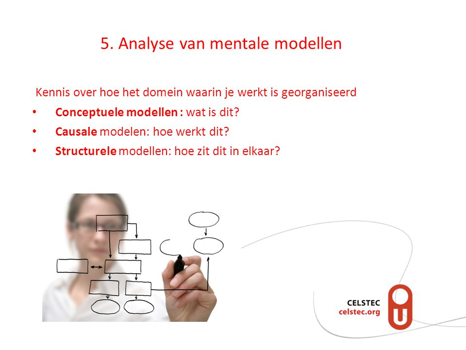 5. Analyse van mentale modellen