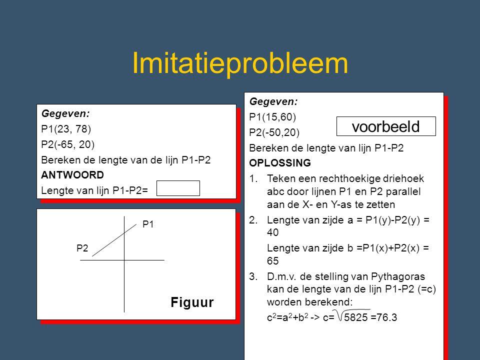 Imitatieprobleem voorbeeld Figuur Gegeven: P1(15,60) Gegeven:
