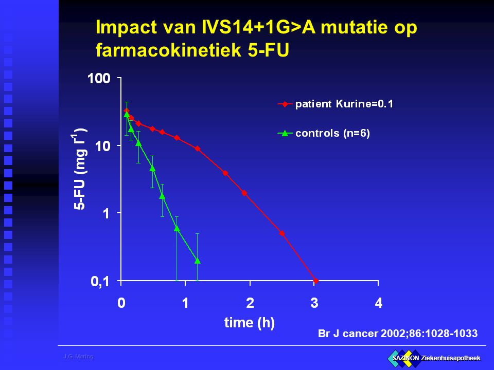 Impact van IVS14+1G>A mutatie op farmacokinetiek 5-FU