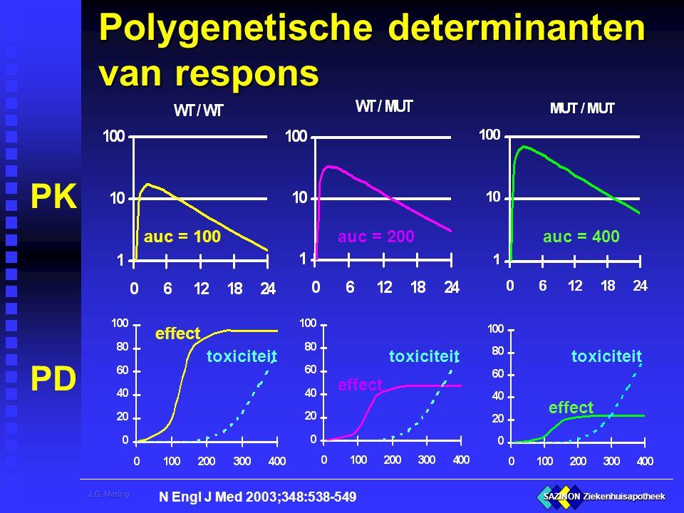 Polygenetische determinanten van respons