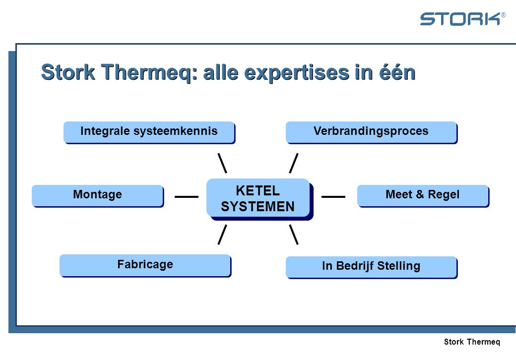 Stork Thermeq: alle expertises in één