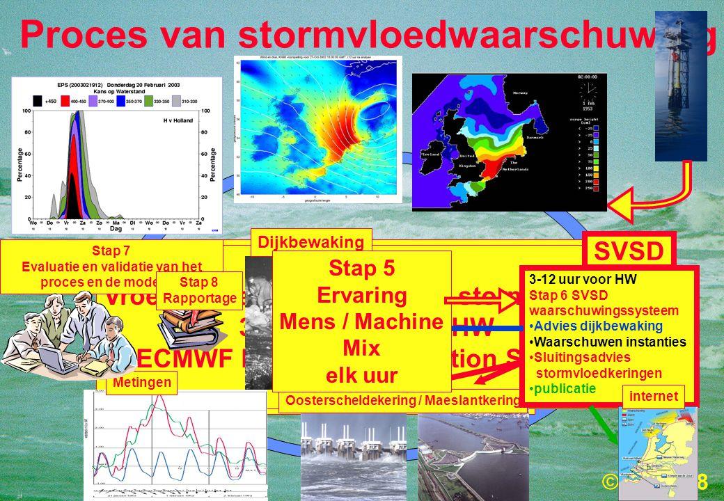 Proces van stormvloedwaarschuwing