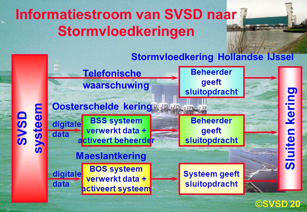 Informatiestroom van SVSD naar Stormvloedkeringen