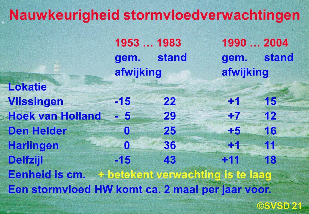 Nauwkeurigheid stormvloedverwachtingen