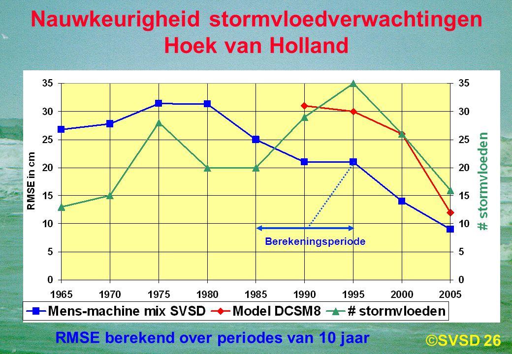 Nauwkeurigheid stormvloedverwachtingen Hoek van Holland
