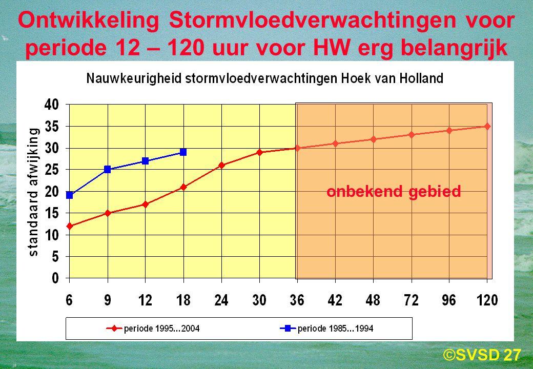 Ontwikkeling Stormvloedverwachtingen voor periode 12 – 120 uur voor HW erg belangrijk