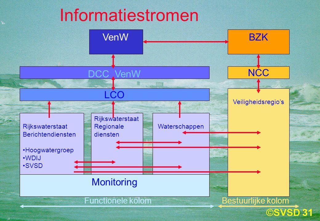 Informatiestromen VenW BZK DCC VenW NCC LCO Monitoring