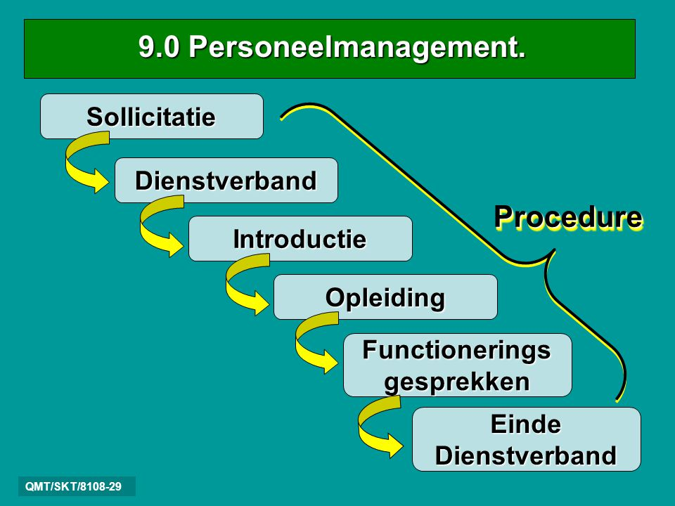 9.0 Personeelmanagement. Procedure Sollicitatie Dienstverband
