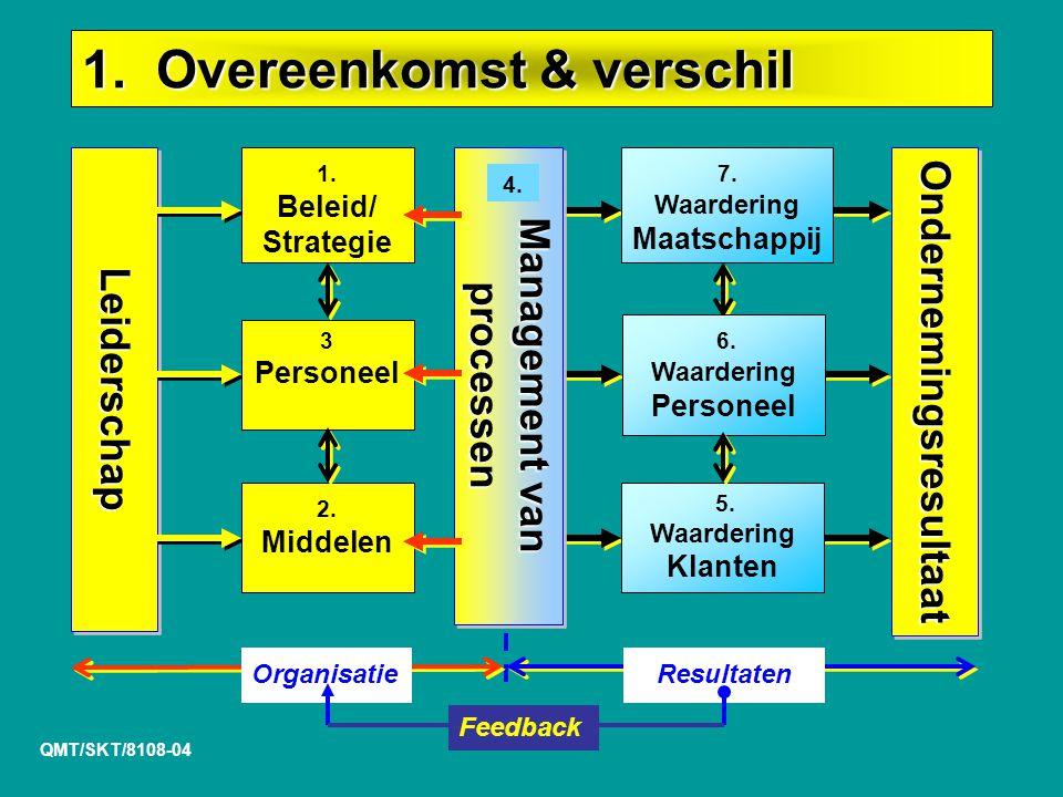 Management van processen Ondernemingsresultaat