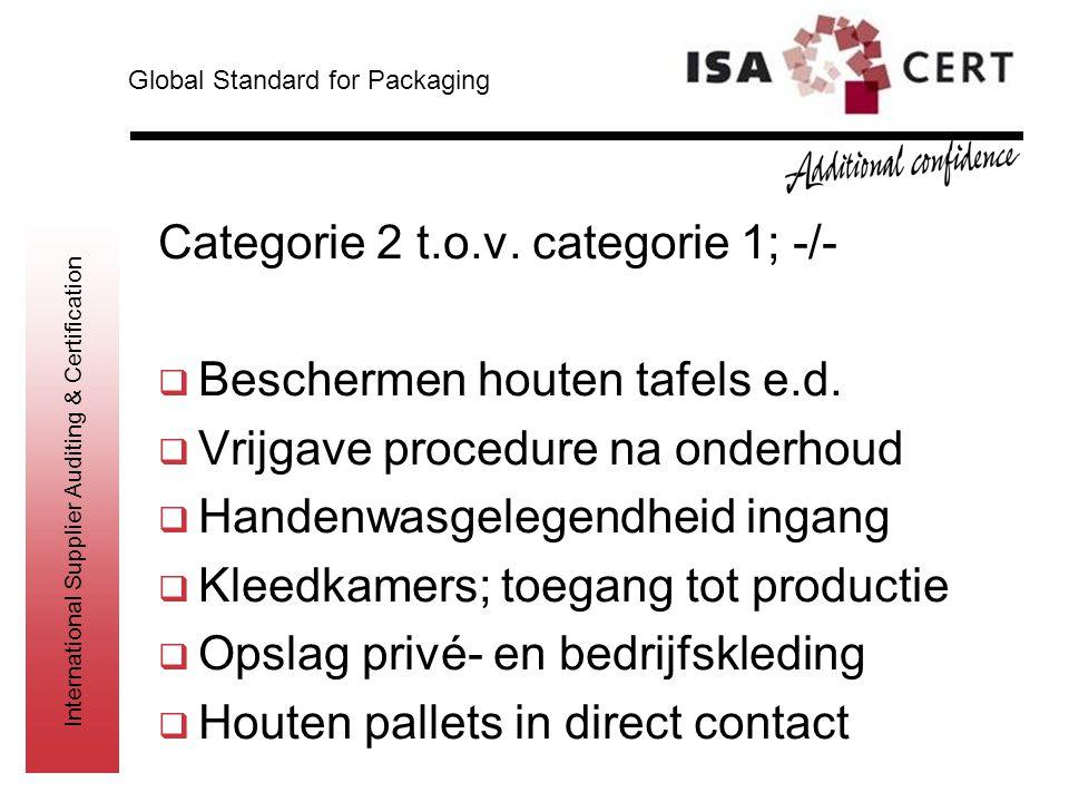Categorie 2 t.o.v. categorie 1; -/- Beschermen houten tafels e.d.