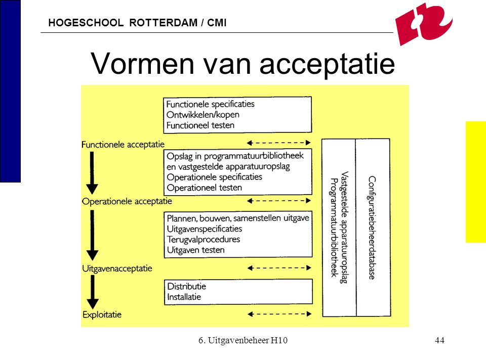 Vormen van acceptatie 6. Uitgavenbeheer H10