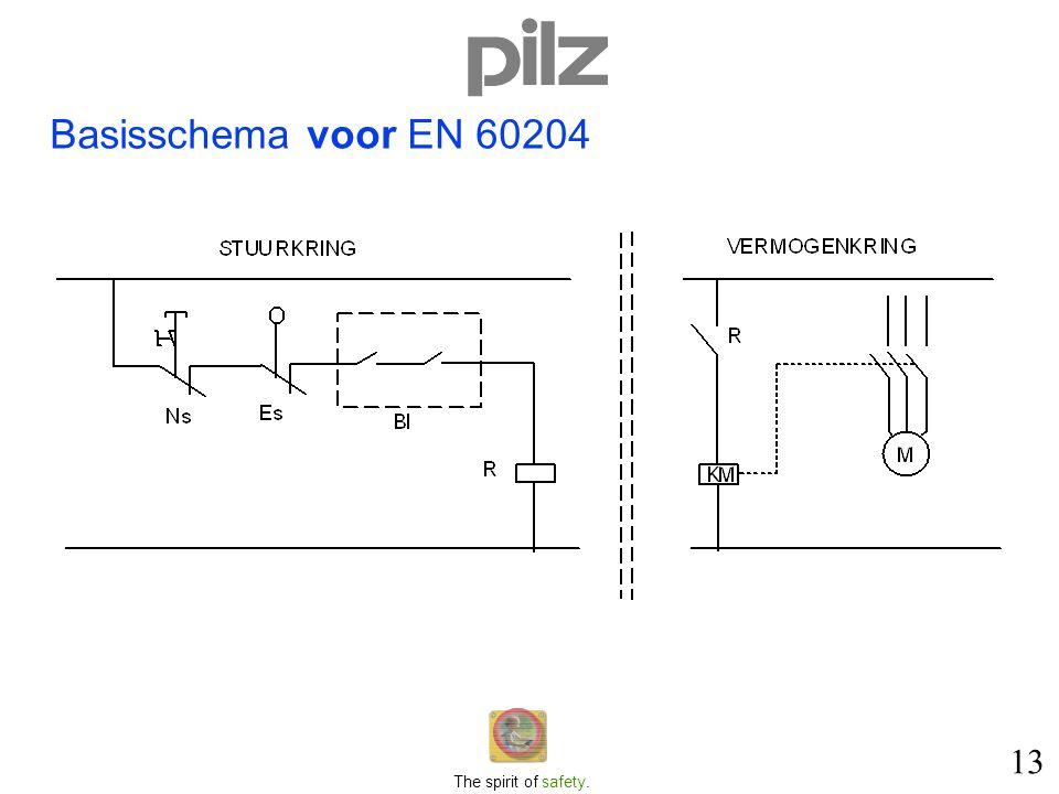 Basisschema voor EN 60204