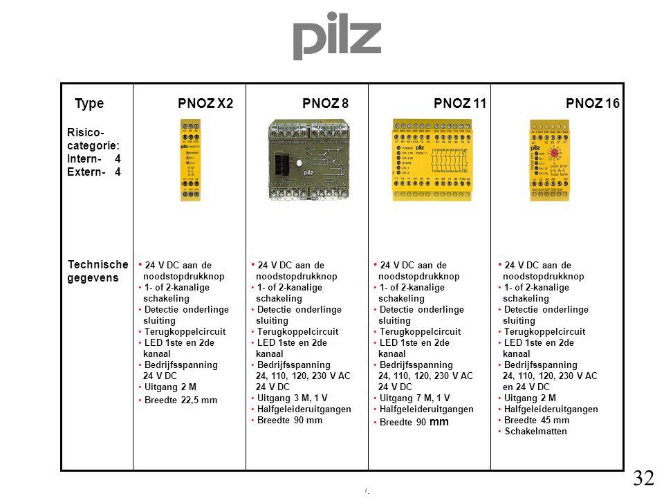 Type PNOZ X2 PNOZ 8 PNOZ 11 PNOZ 16