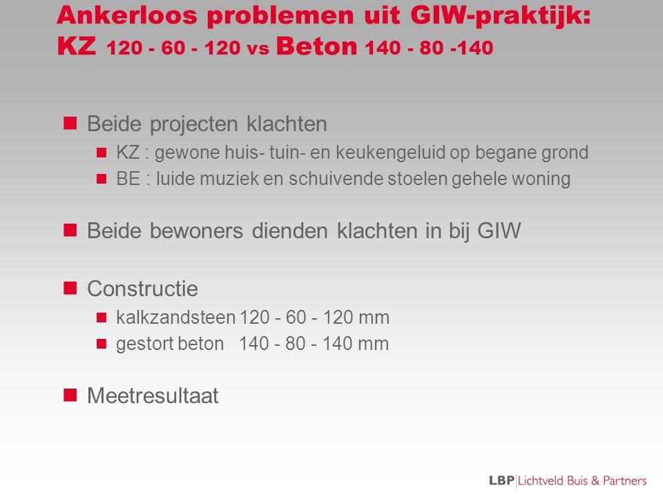 Ankerloos problemen uit GIW-praktijk: KZ 120 - 60 - 120 vs Beton 140 - 80 -140