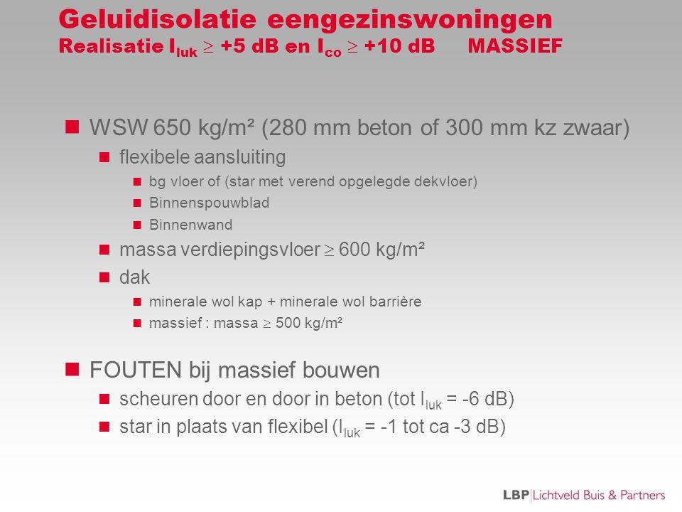 Geluidisolatie eengezinswoningen Realisatie Iluk  +5 dB en Ico  +10 dB MASSIEF