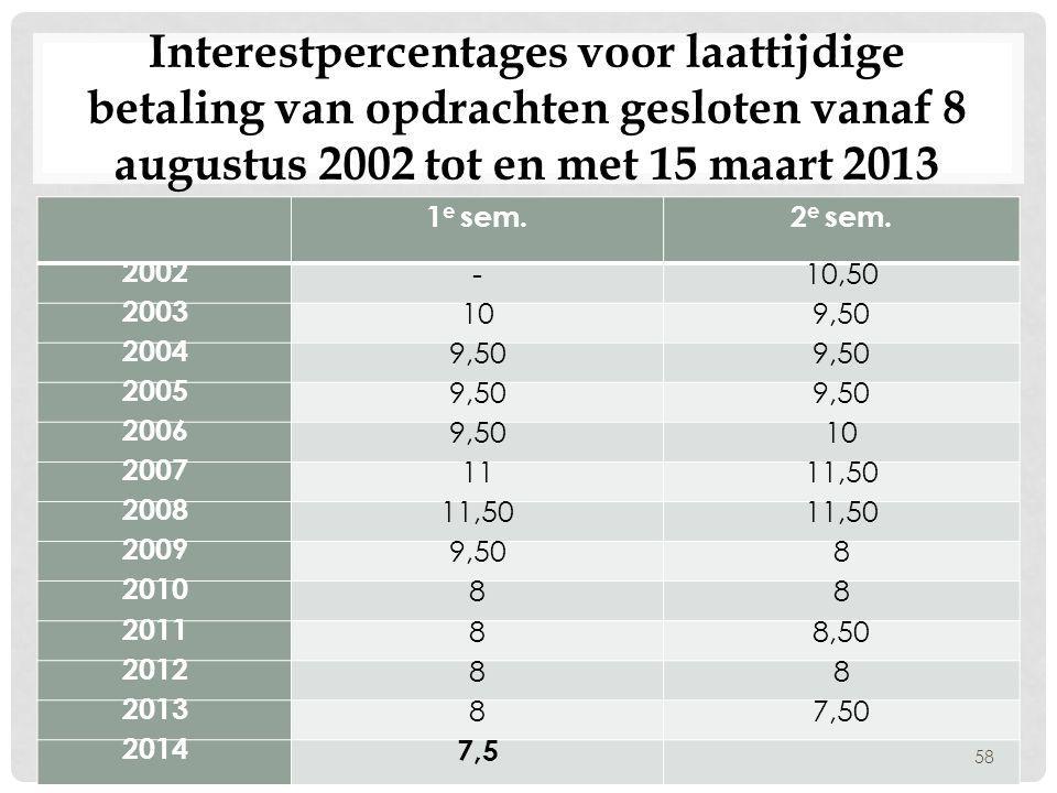 Interestpercentages voor laattijdige betaling van opdrachten gesloten vanaf 8 augustus 2002 tot en met 15 maart 2013