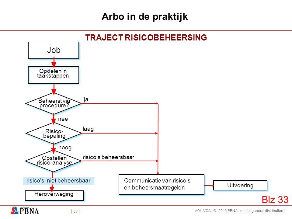 TRAJECT RISICOBEHEERSING