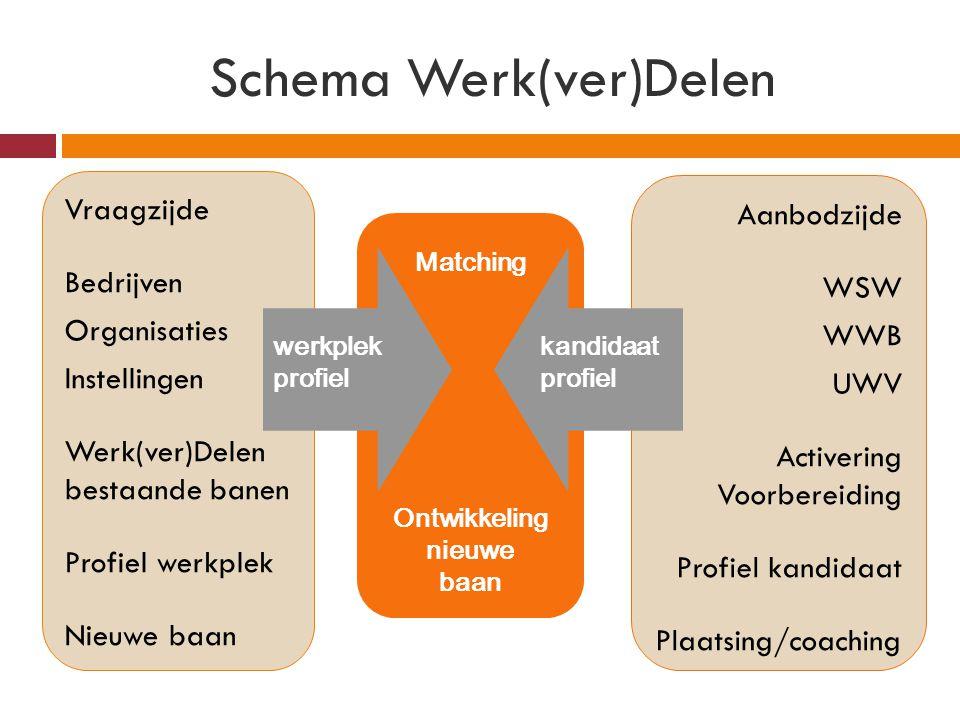 Schema Werk(ver)Delen