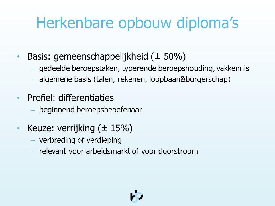 Herkenbare opbouw diploma's