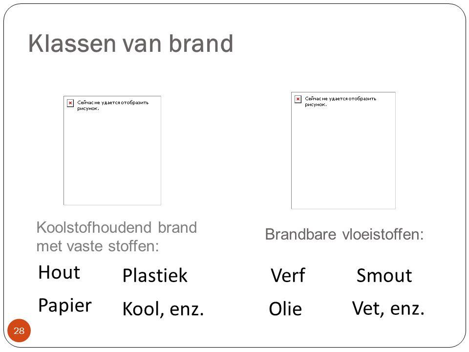 Klassen van brand Hout Plastiek Verf Smout Papier Kool, enz. Olie
