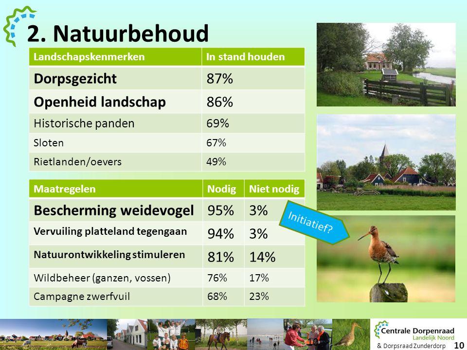 2. Natuurbehoud Dorpsgezicht 87% Openheid landschap 86%
