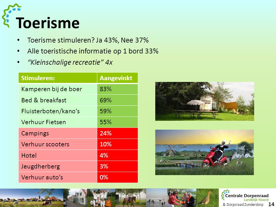 Toerisme Toerisme stimuleren Ja 43%, Nee 37%