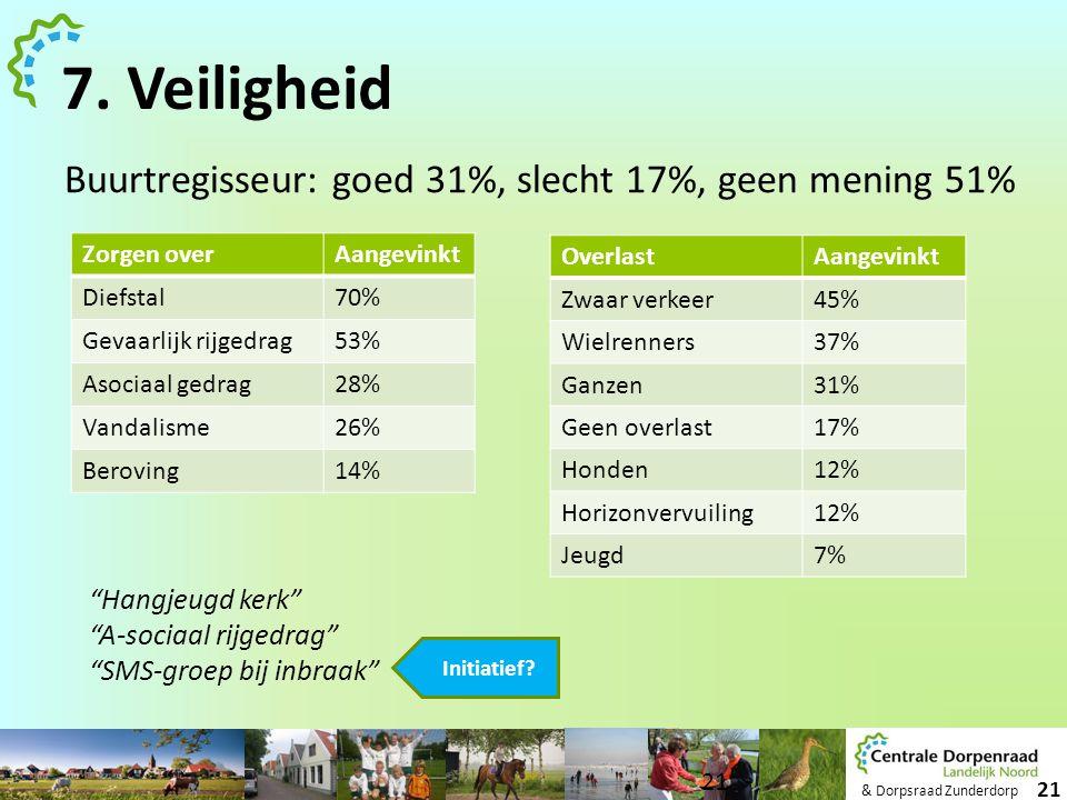 7. Veiligheid Buurtregisseur: goed 31%, slecht 17%, geen mening 51%