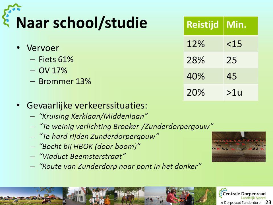 Naar school/studie Reistijd Min. 12% <15 28% 25 40% 45 20% >1u