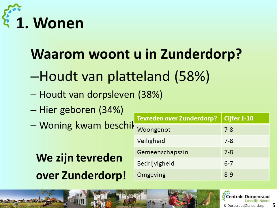 1. Wonen Waarom woont u in Zunderdorp Houdt van platteland (58%)