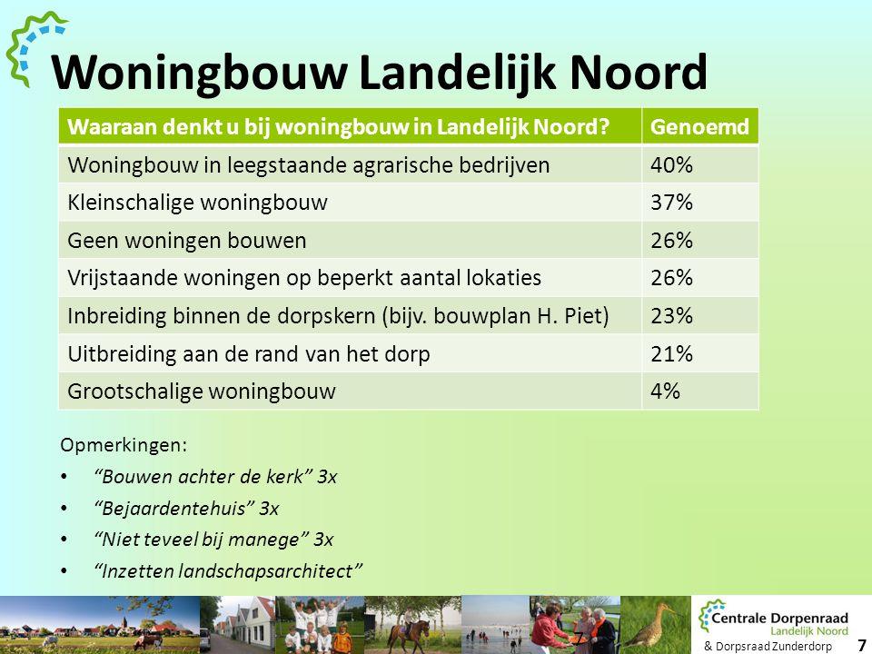 Woningbouw Landelijk Noord