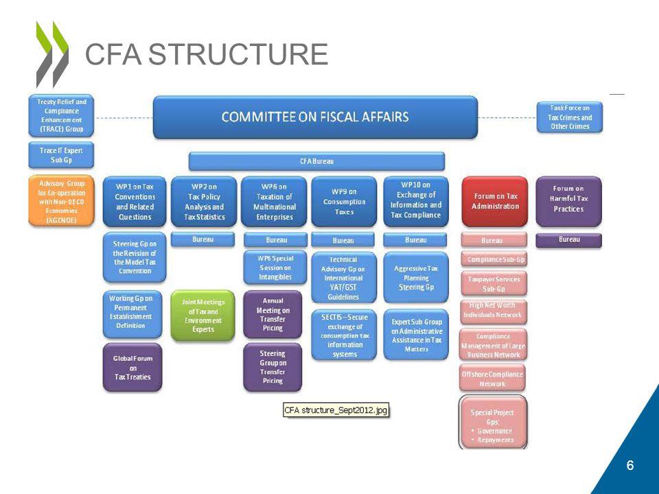 CFA STRUCTURE 6