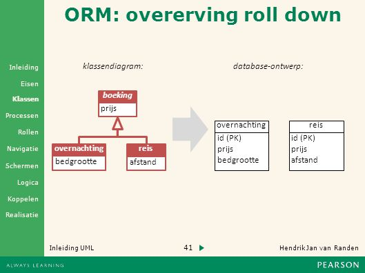 ORM: overerving roll down