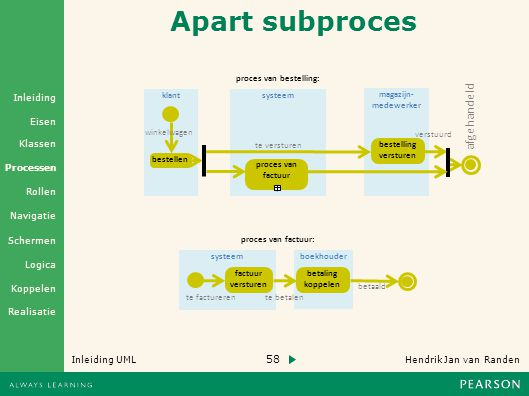 Apart subproces afgehandeld proces van bestelling: klant systeem