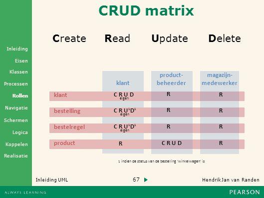 CRUD matrix Create Read Update Delete klant product- beheerder C R U D