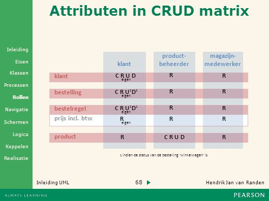 Attributen in CRUD matrix