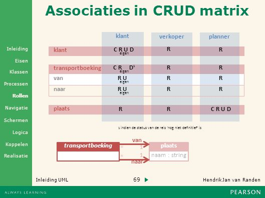 Associaties in CRUD matrix