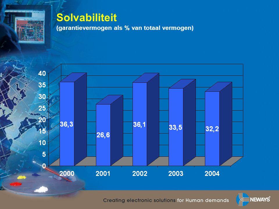 Solvabiliteit (garantievermogen als % van totaal vermogen)