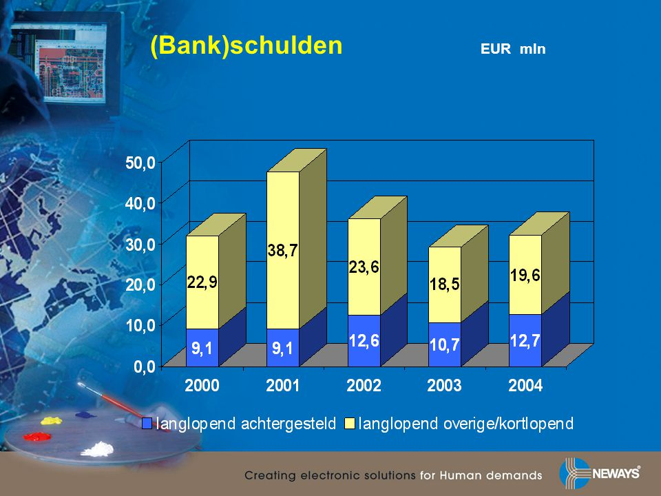 (Bank)schulden EUR mln